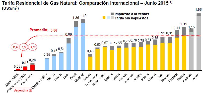 2-Gas_Comparacion
