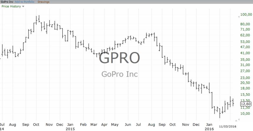 1-GPRO_Chart
