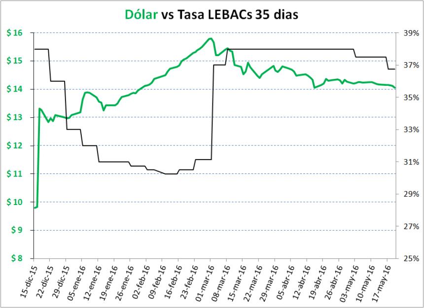 1-Dolar_Futuro_Lebacs