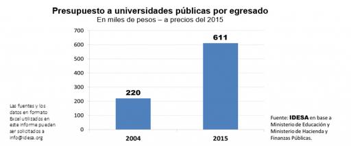 GRAFICO_Presupuesto_universidades_publicas_por_egresados