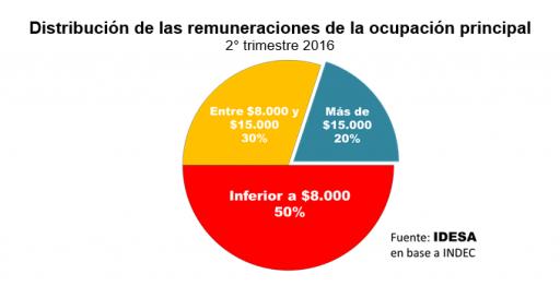 grafico_distribucion_remuneraciones