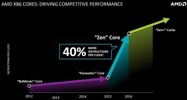 AMD Zen 40% IPC