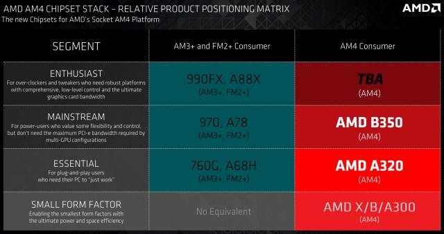 Líneas de chipsets para Socket AM4