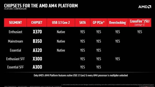 Hay 3 chipsets para AMD Ryzen que incluyen USB 3.1 gen 2