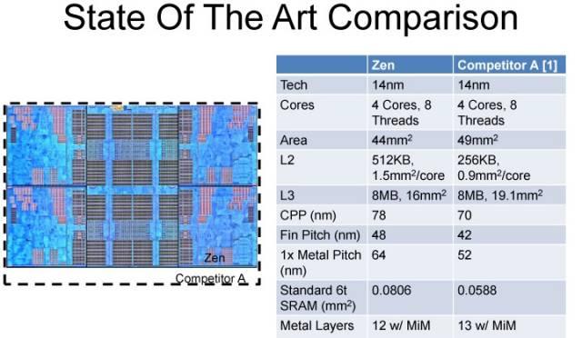 Un CCX de AMD Zen, 4 cores, 4 L2 de 512 KB y L3 de 8 MB.