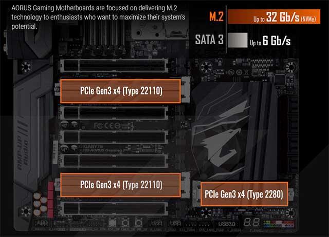3 Slots M.2 PCIe 3.0 4X