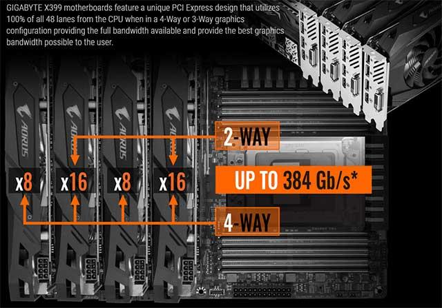 Quad GPU 16X - 16X - 8 X - 8X PCIe