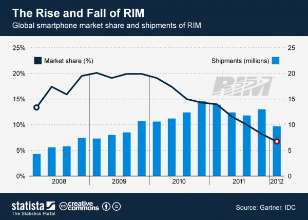 rim-market-share-shart-1