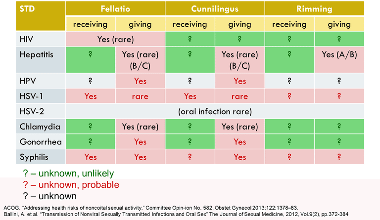 Infection from cunnilingus