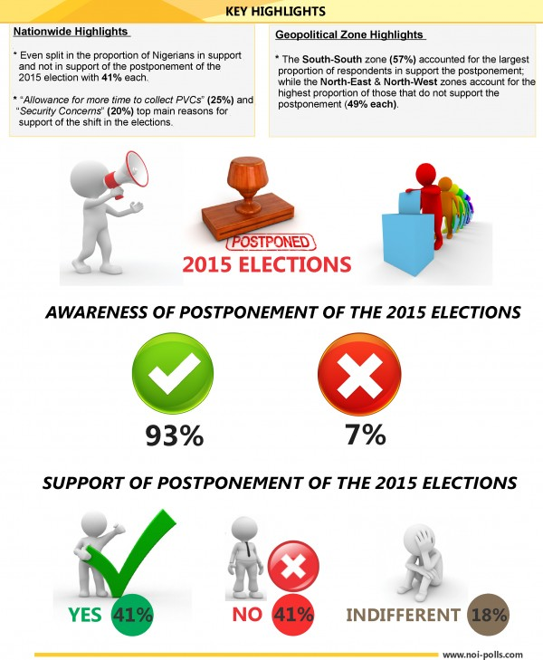 Mixed Reactions Trail Postponement of 2015 General Elections