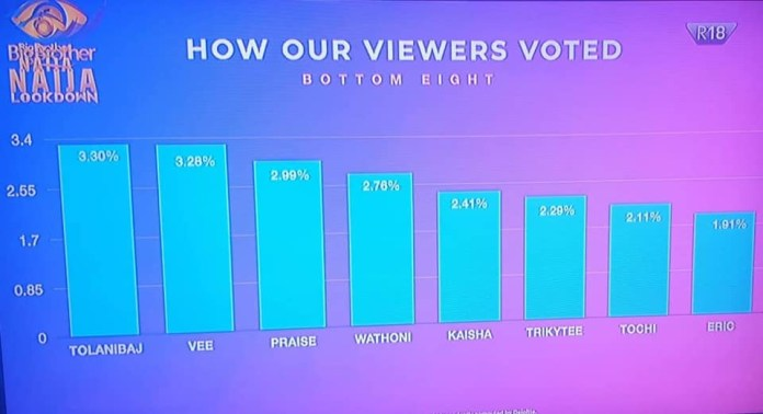 Histogram of how viewers voted