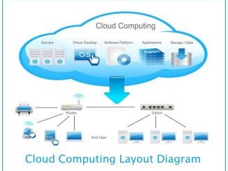 cloud computing layout diagram