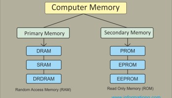 memory of the computer