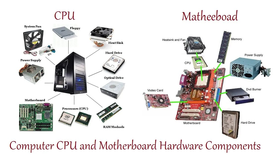 Computer CPU and Matheeboad Hardware Components
