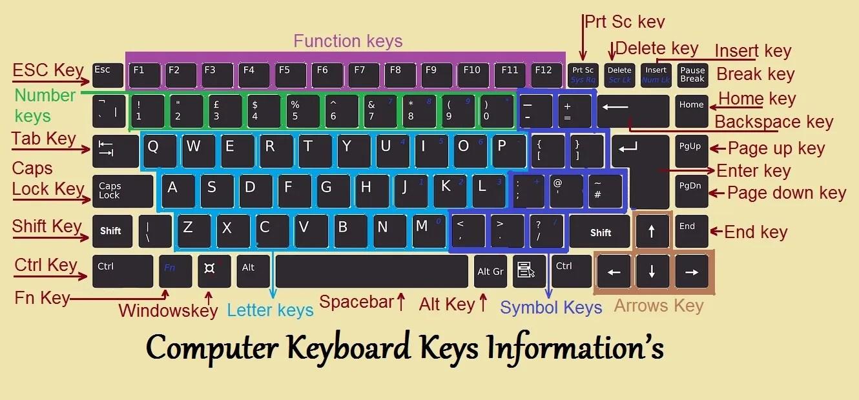Computer Keyboard Keys Information's