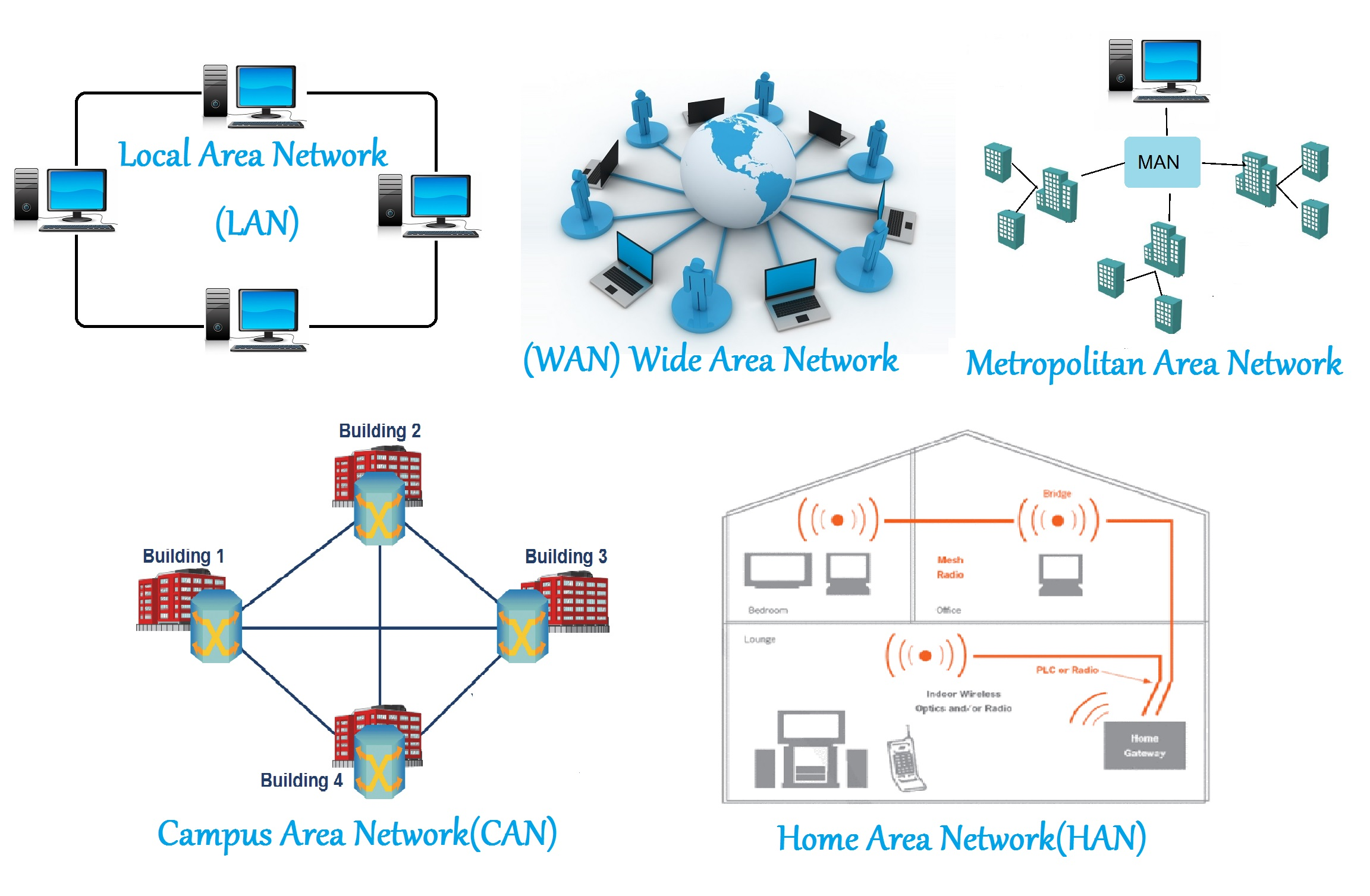Area Networks Han Computer And Network Examples Network Diagram