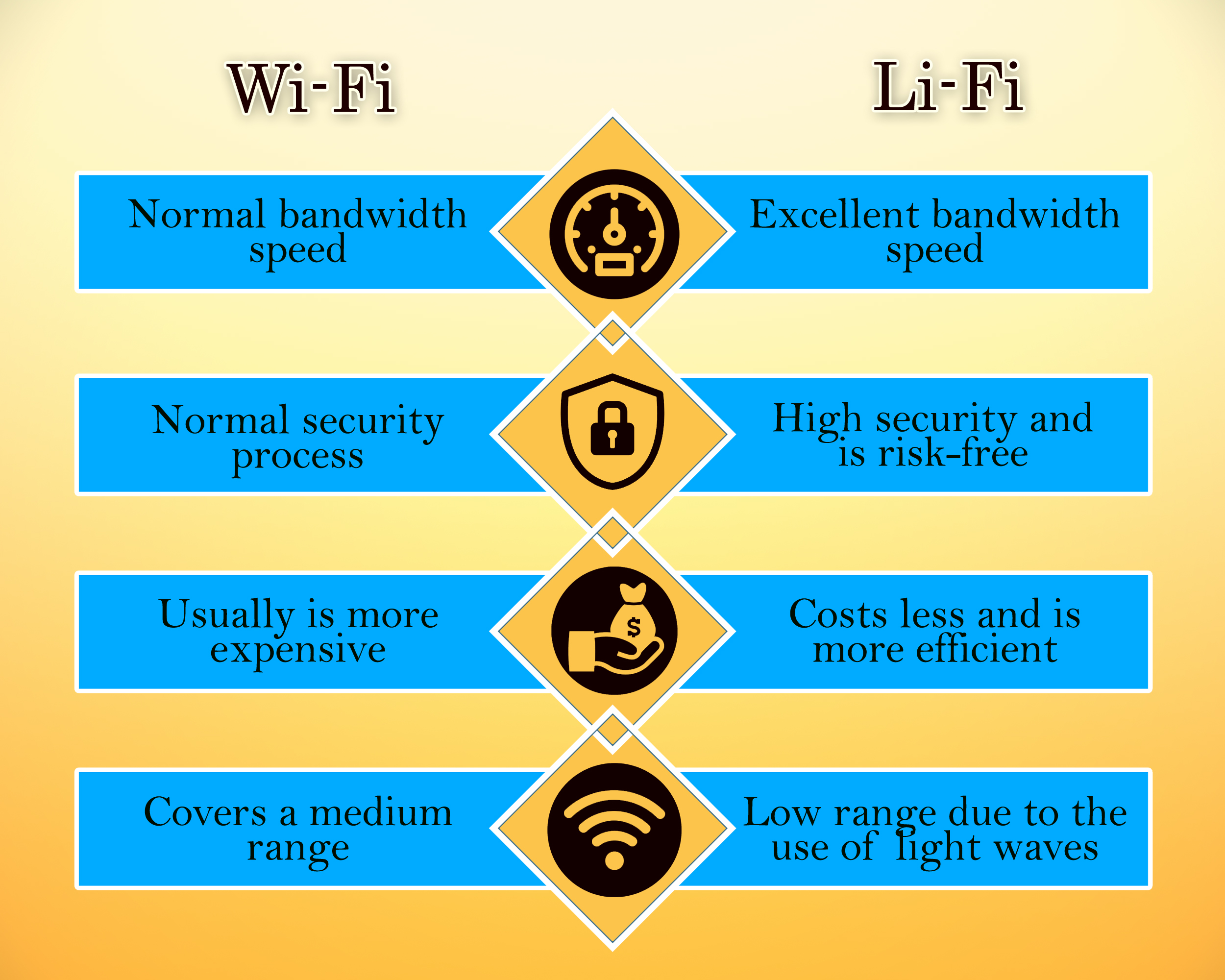 Difference Between Li-Fi and Wi-Fi