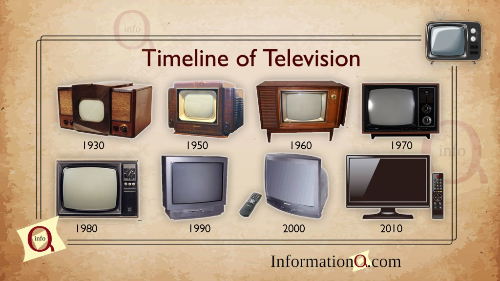 Since the invention of television, it was a niche technology to found in anyone's home, while over years there are many improvements made till the 20th century. Let's have a look over the timeline