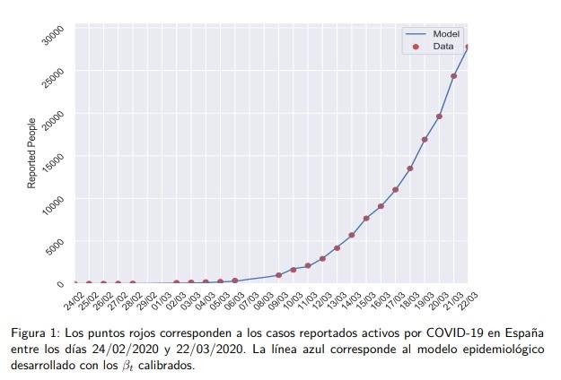 Gráfico MANQU/UPV