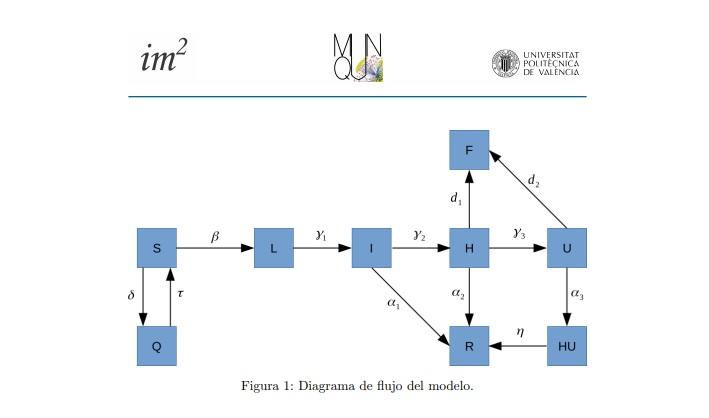 Último informe del Instituto de Matemática Multidisciplinar de la Universidad Politécnica de Valencia (UPV)