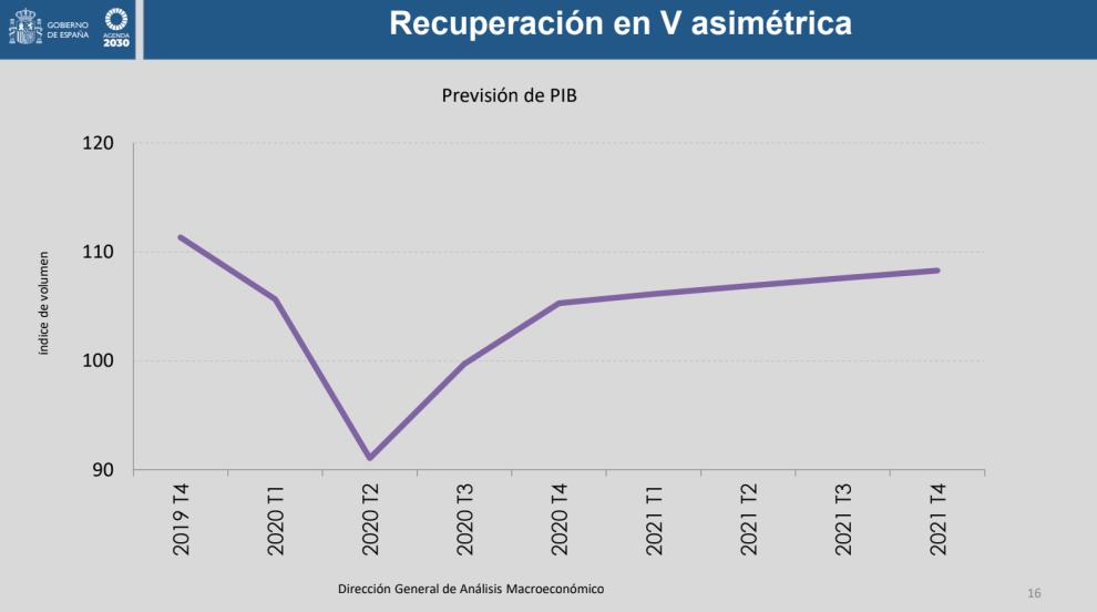 El Gobierno prevé un desplome del PIB del 9,2% este año y una tasa de paro que se elevará al 19%./Img. Libre Mercado