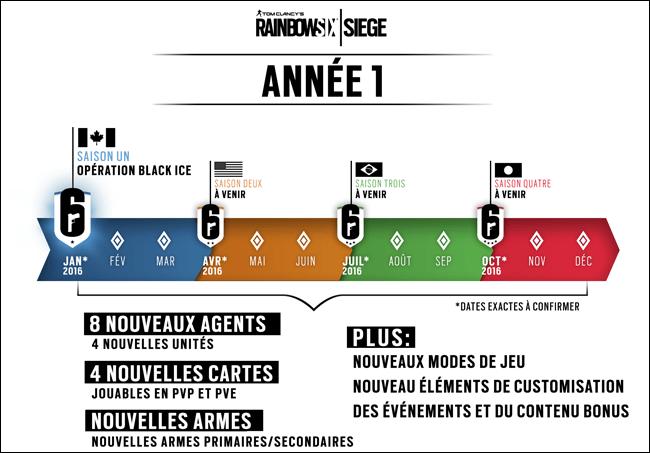 Rainbow 6   Siege - Evolution durant la première année