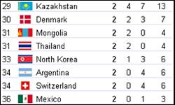 Jeux olympiques : la Thaïlande termine 31e nation