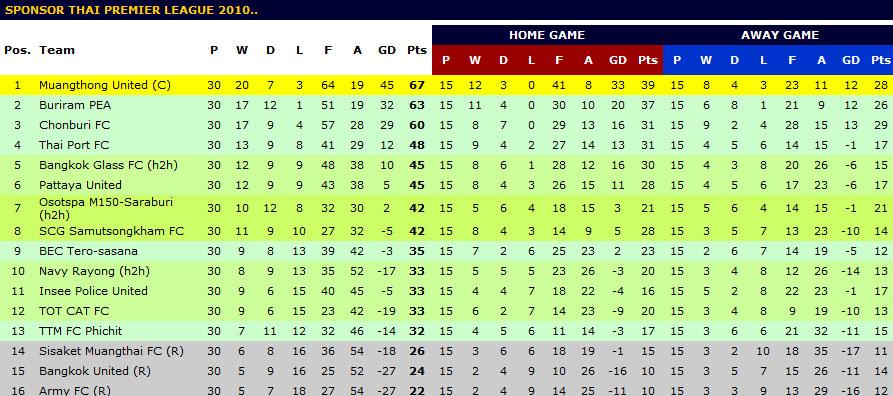 Thai Premier League : le bilan de la saison 2010
