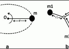 Radius Of Gyration | Definition | Formula |