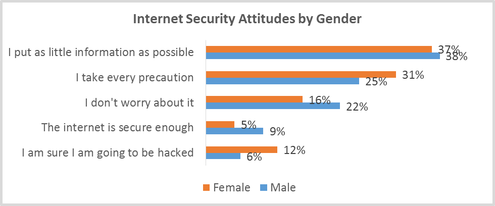 internet_security_attitudes_by_gender