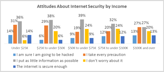 internet_security_attitudes_by_income