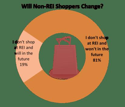 REI data 3