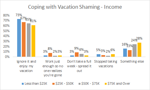 vacation shaming income