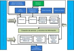 Mapa de Procesos del Sistema Bibliotecario final