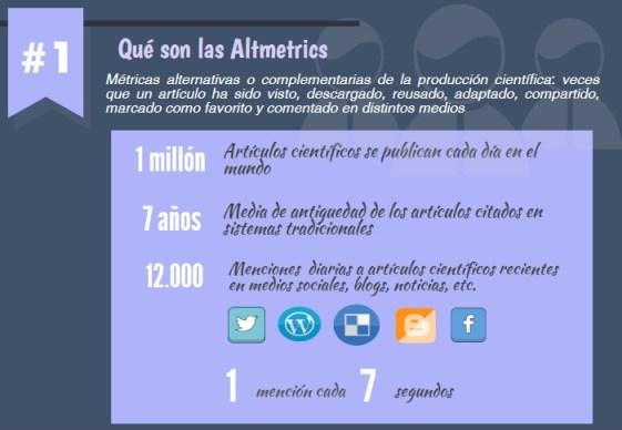 Fuente: Altmetrics y bibliotecarios. Nieves González