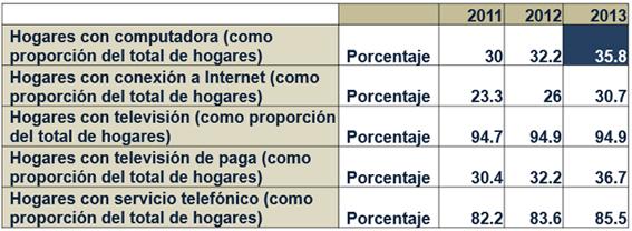 INEGI. Módulo sobre Disponibilidad y Uso de de las Tecnologías de la Información en los Hogares 2013.