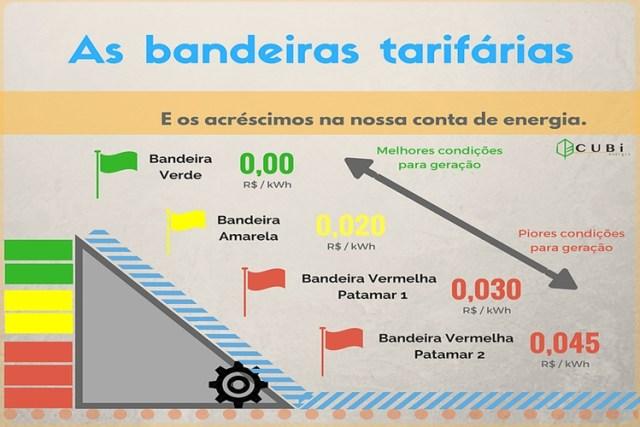 Como entender as Bandeiras Tarifárias