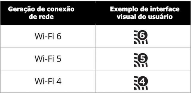 ETIQUETA DO WI FI 6 - O que é o Wi-Fi 6? Conheça as vantagens dessa nova tecnologia de conexão.