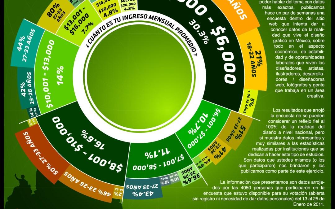 Infografías: Diseño y Diseñador