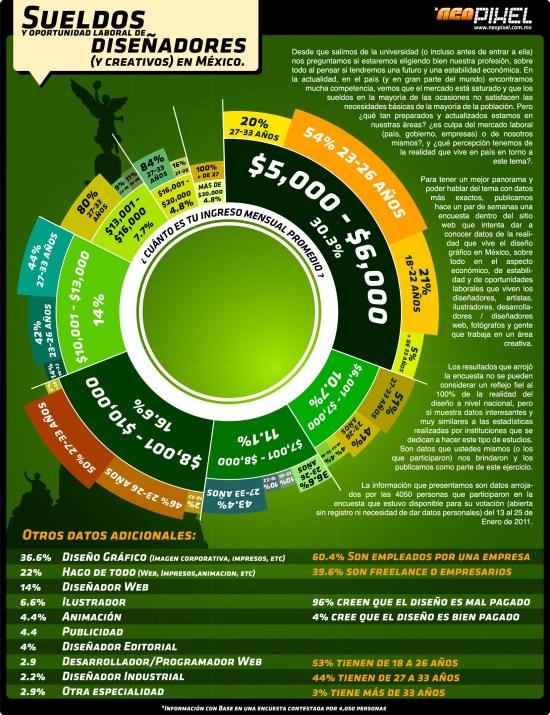 Infografía sobre Diseño y Diseñadores en México