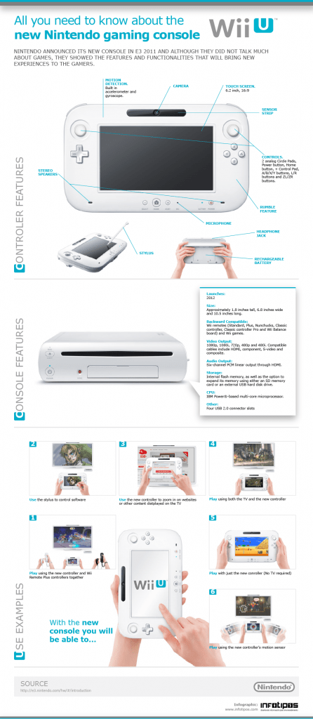 Infographic of the features of the new Nintendo gaming console: Wii U