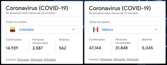 Datos Coronavirus de Colombia vs. México en Google.
