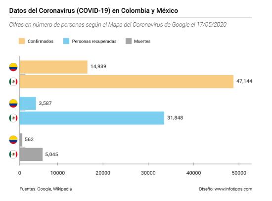 Diagrama de barras comparativo entre Colombia y México.