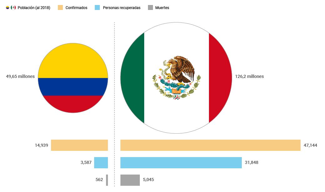 Coronavirus: Datos comparativos entre Colombia y México