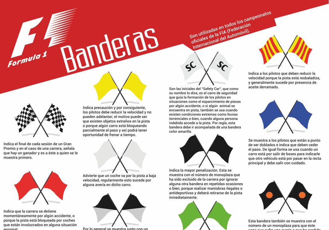 Conociendo más la F1: Banderas