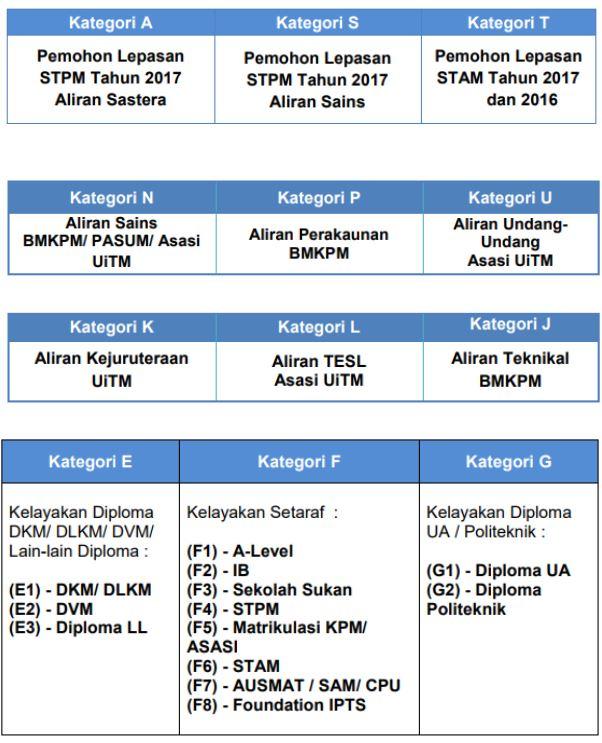 Carta Alir Permohonan UPUOnline Sesi 2018-2019