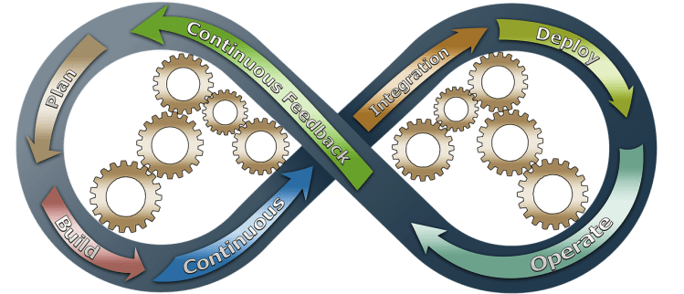 Color photo of a software development cycle - used to present the meaning of software testers and their work.