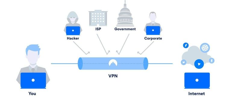 A color photo that shows how a VPN connection works and protects your privacy.