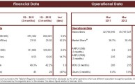 Mobilink Announced 10% Growth in Revenues for Q1 2012