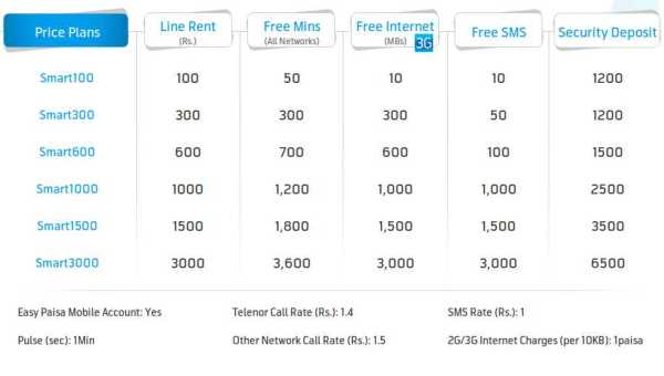 Telenor Launches New Smart Postpaid Plans with 3G Internet